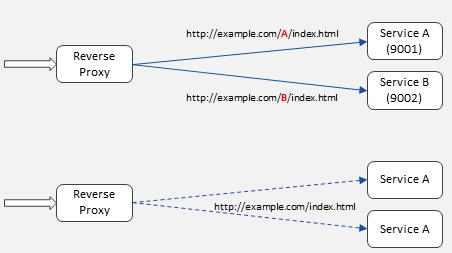 CORS対応のためのReverse Proxyにtraefikを使ってみた - Qiita