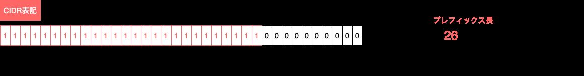 さ 長 プレフィックス サブネット の CIDRとサブネットでIPアドレスの範囲指定を計算する方法 (プレフィックス長)