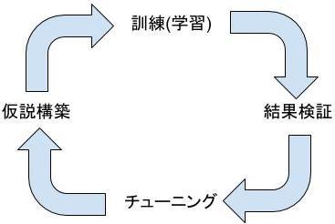 仮説検証のサイクル