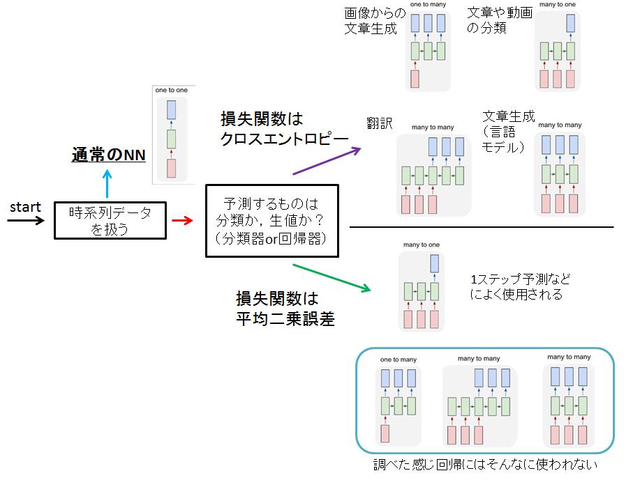 RNN(LSTM)でのネットワーク構成・データセット作成・学習方法