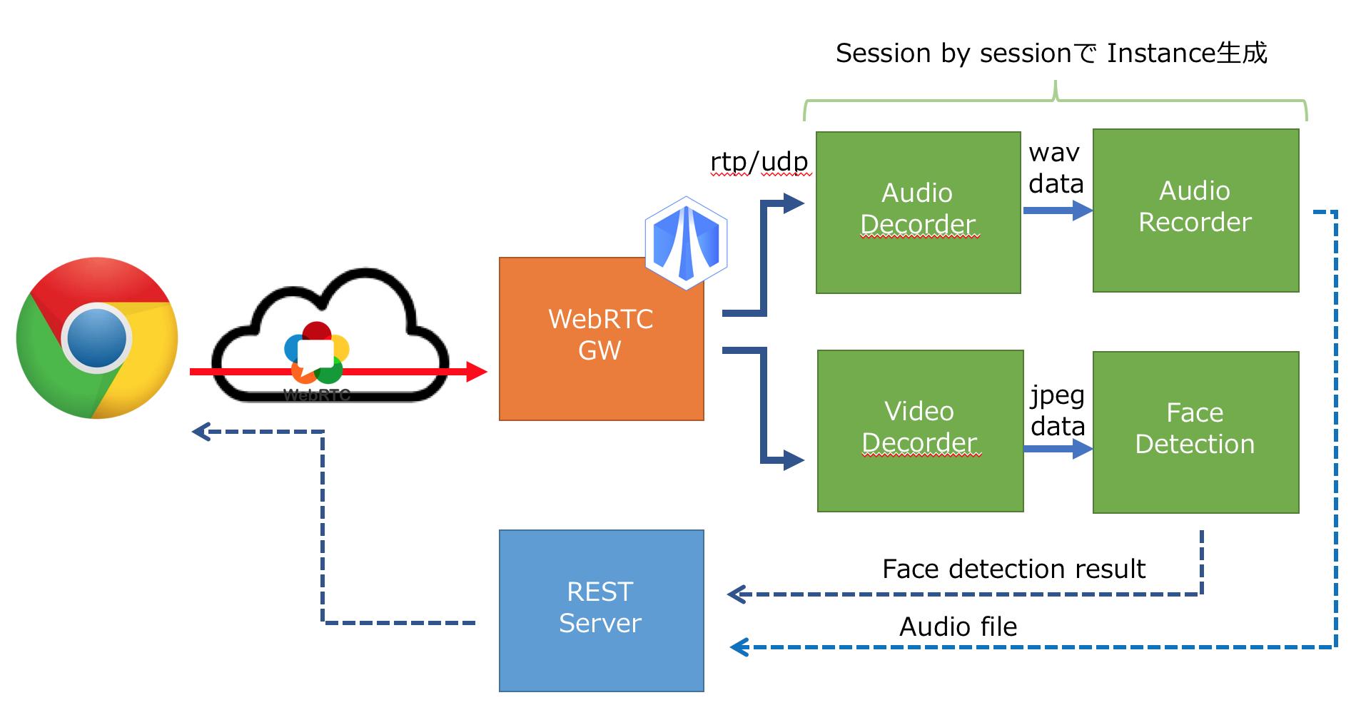 SkyWay WebRTC GWとOpenCVなんかを組み合わせて顔検出とかやって