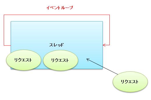 イベントループ.PNG