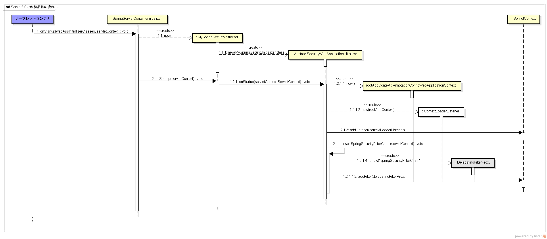 Servlet3.0での初期化の流れ.png