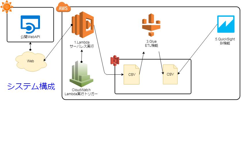 [BI勉強会]サーバレスBIシステム(公開).png