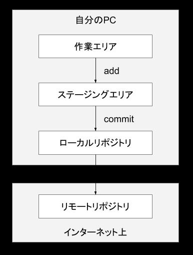 GitHubの概念.png