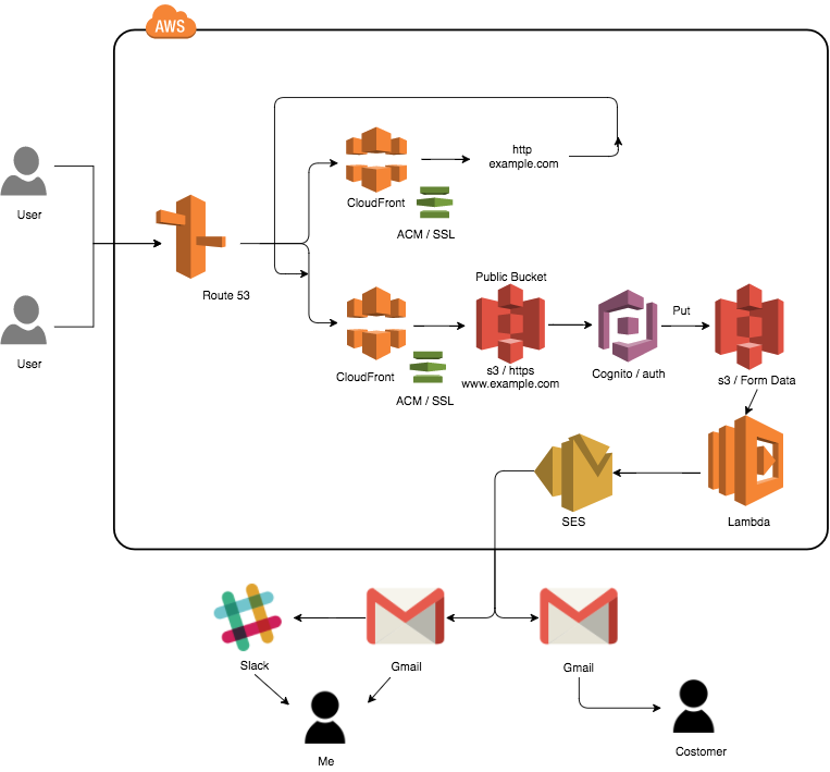aws_Diagram_.png