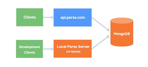 A docker image for parse-server - Qiita
