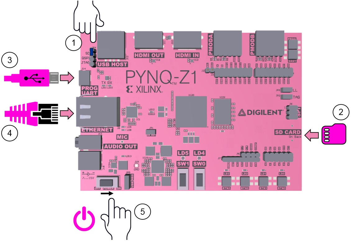 pynqz1_setup.jpg