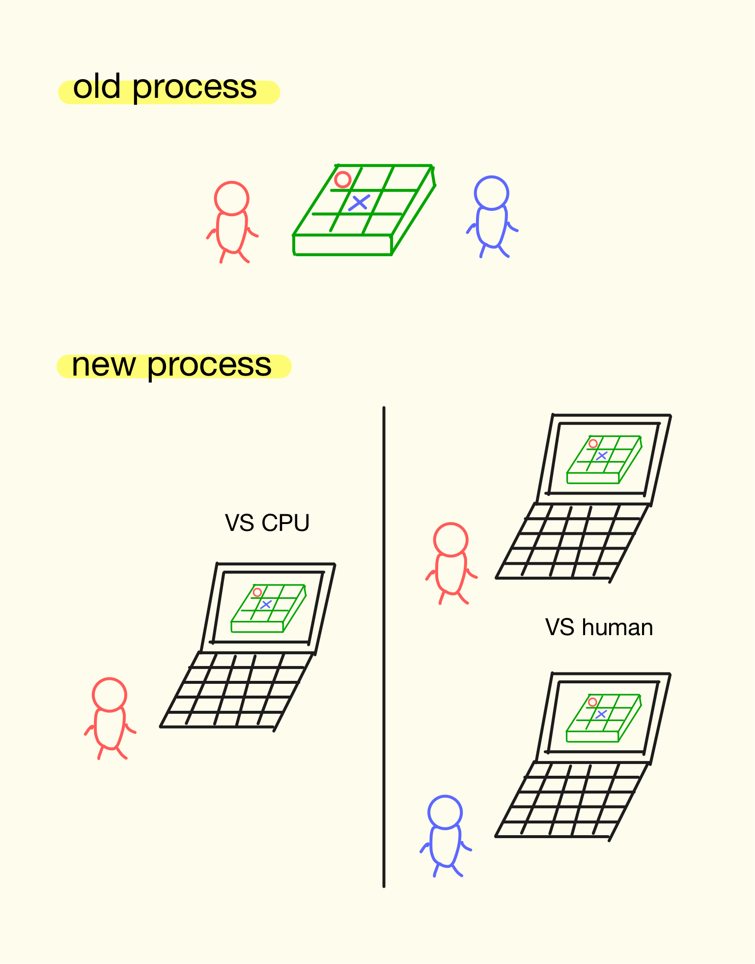 new_process.png