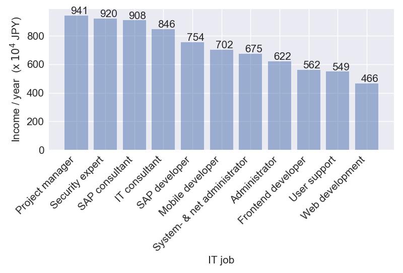 figure_ITjobs.png