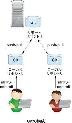 Git構成.png