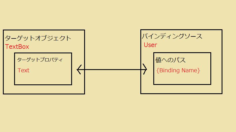 databind_bind4.png