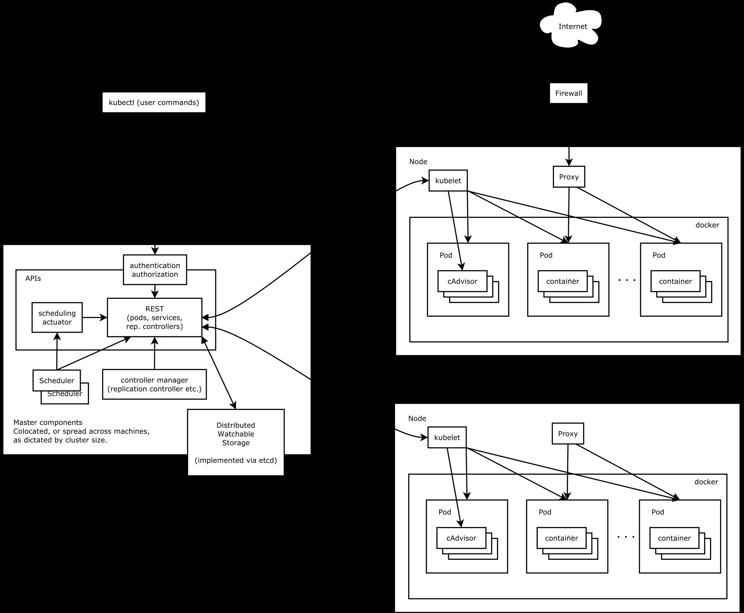 Kubernetesのエコシステムをまとめる - Qiita