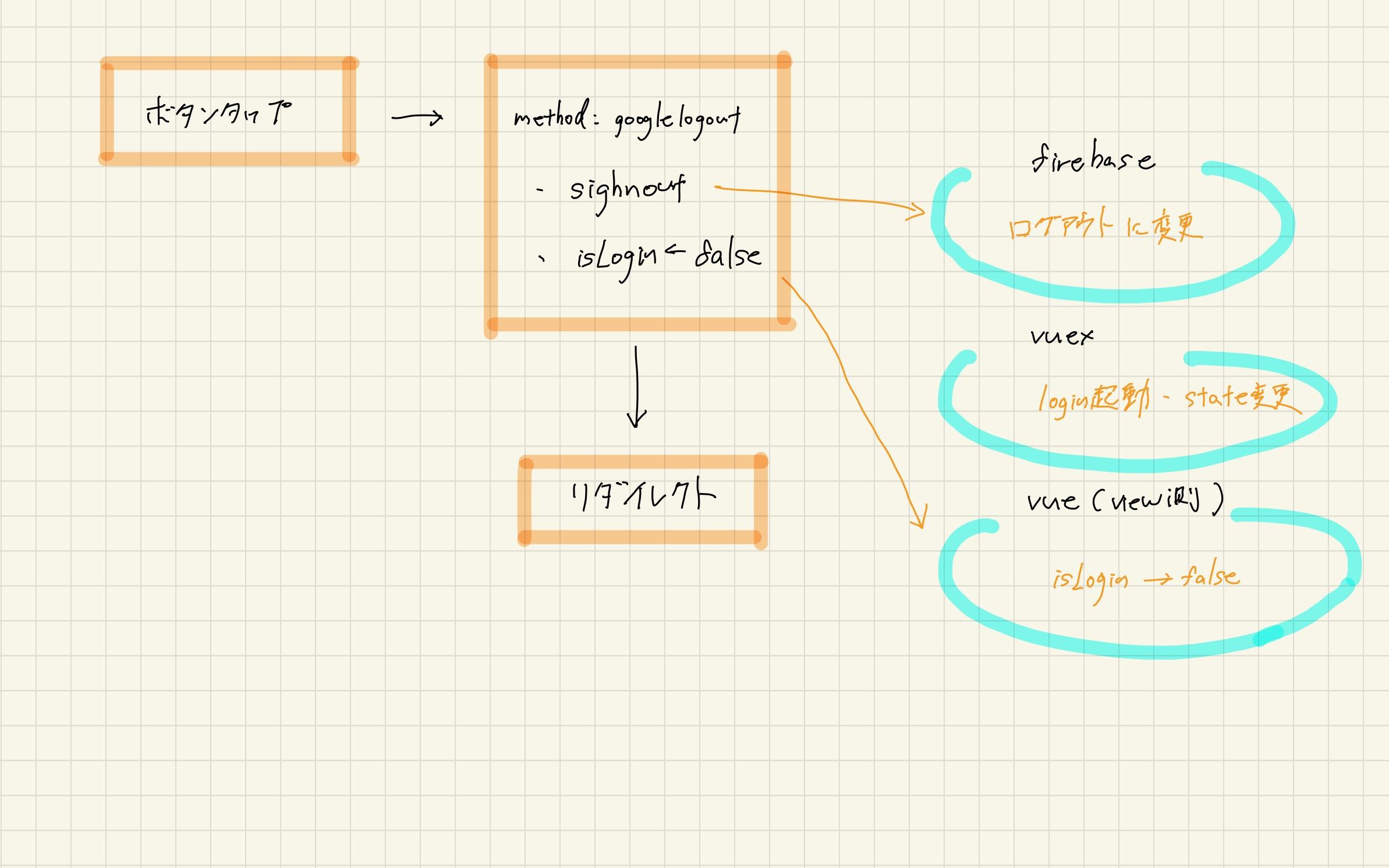 firebase authentication+nuxtでログイン、ログアウト機能を