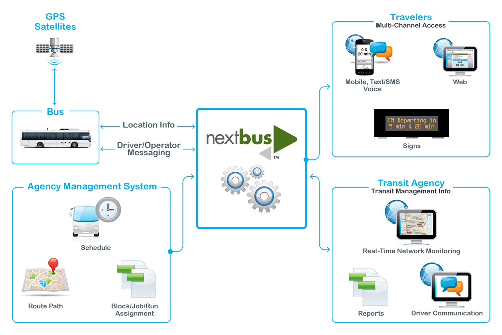 15_diagram_nextbus overview_sm.jpg