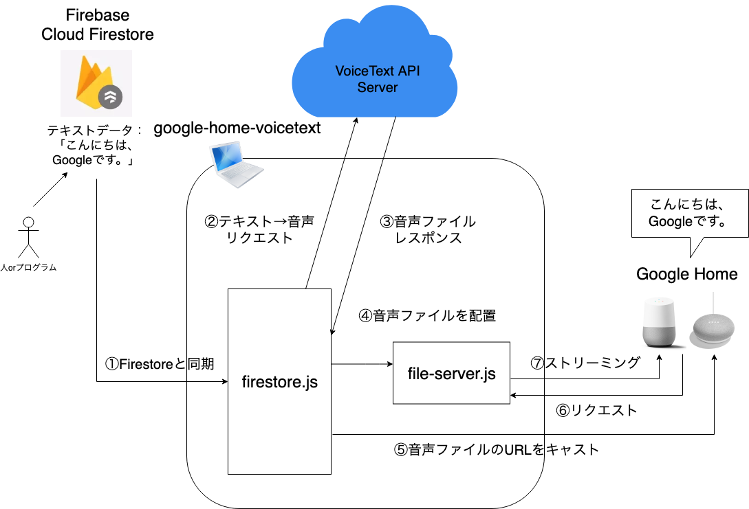 google-home-voicetextの仕組み2.png