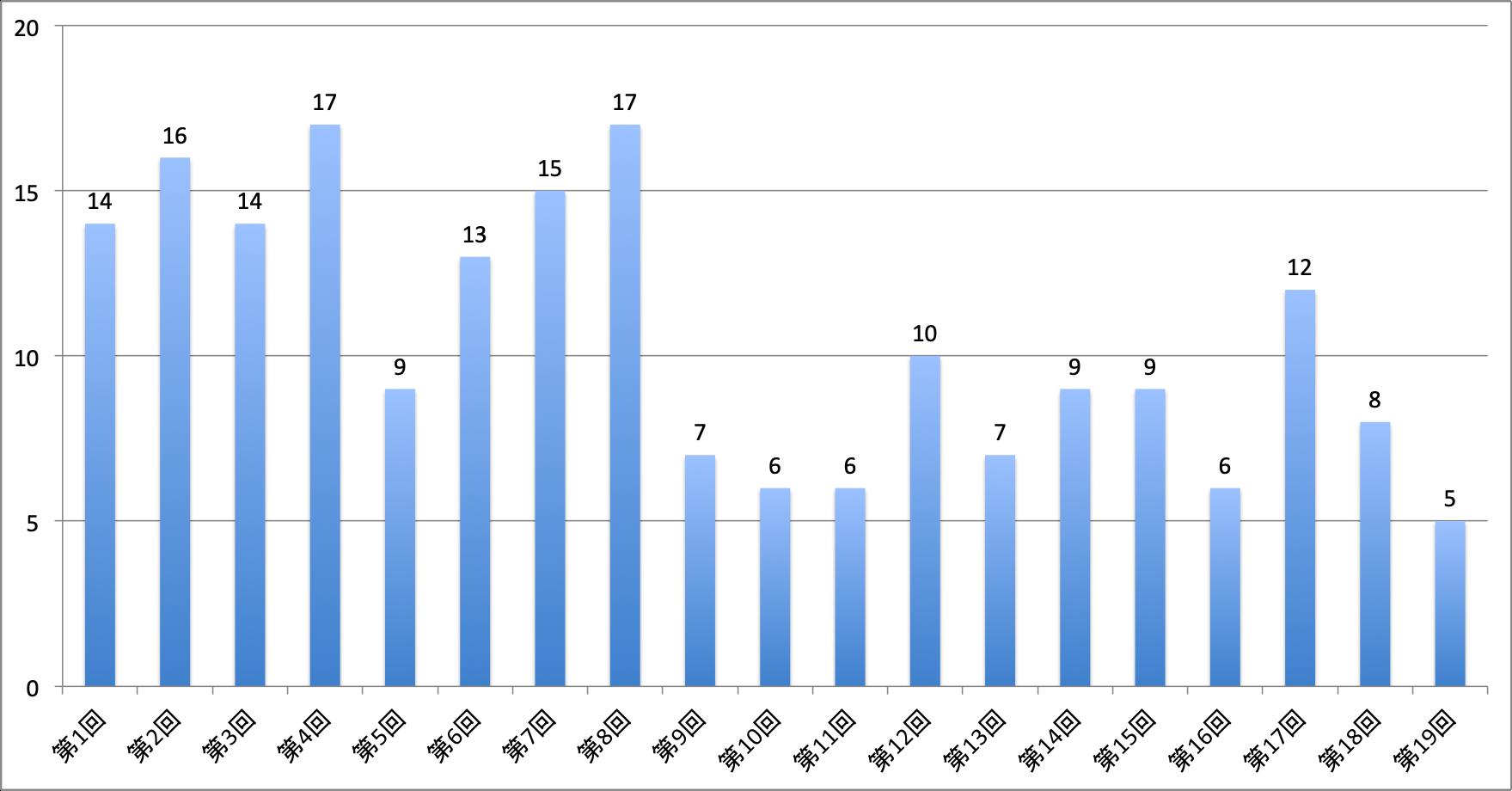 ウィキペディア街道「大山道」参加者数の推移