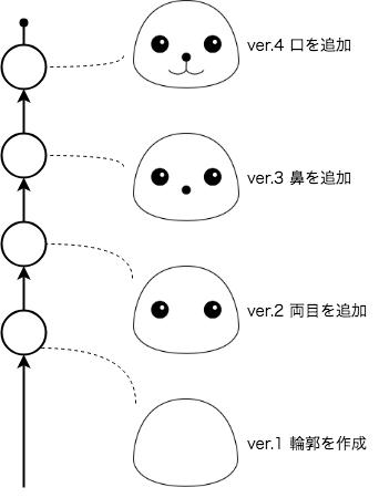 Git-basic01.png