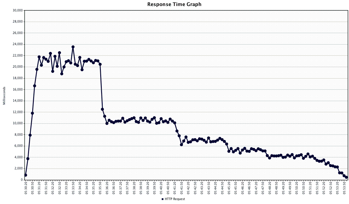 Response Time Graph.png