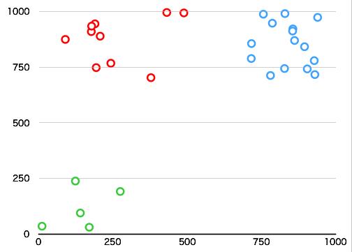 クラスタリング後のデータ群