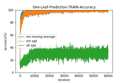 One-Leaf-Prediction-TRAIN-Accuracy.png