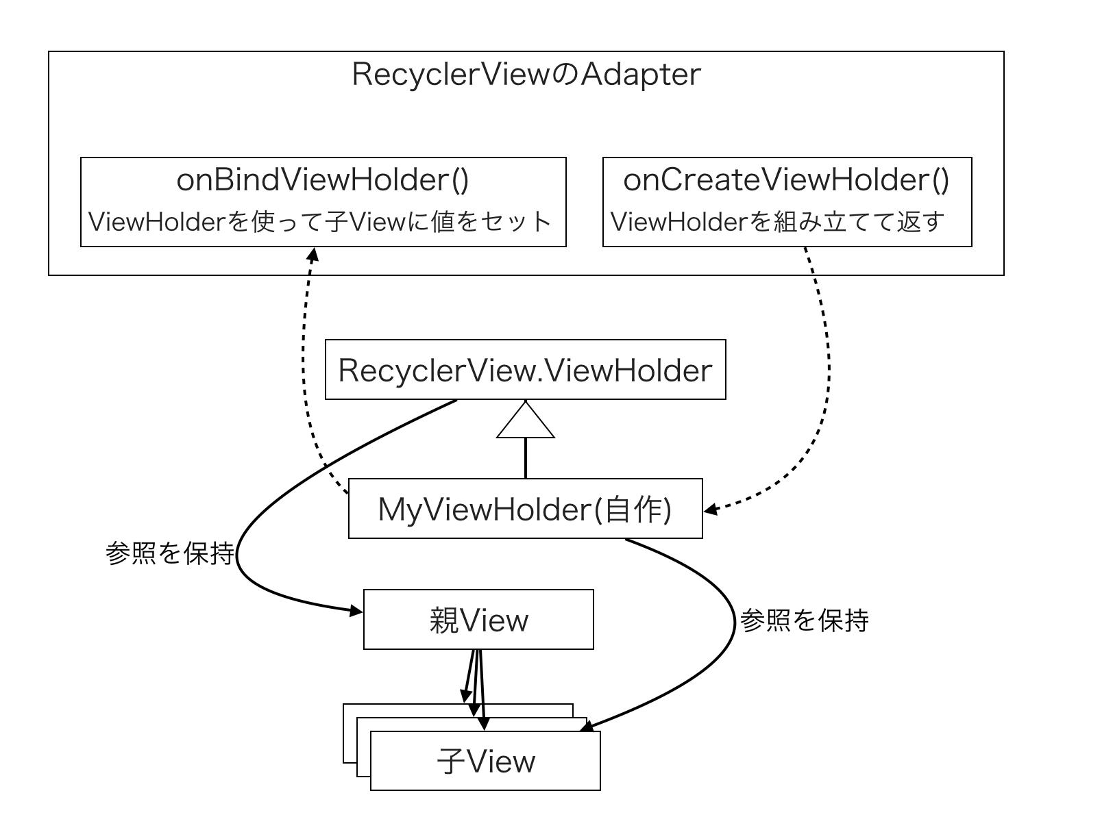 AndroidのListViewやRecyclerViewの、ViewHolderやDataBindingを
