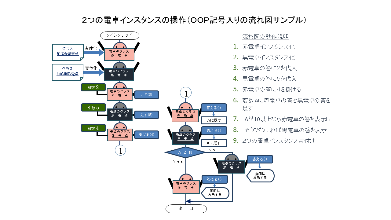 個々のインスタンスの操作を示す流れ図.png