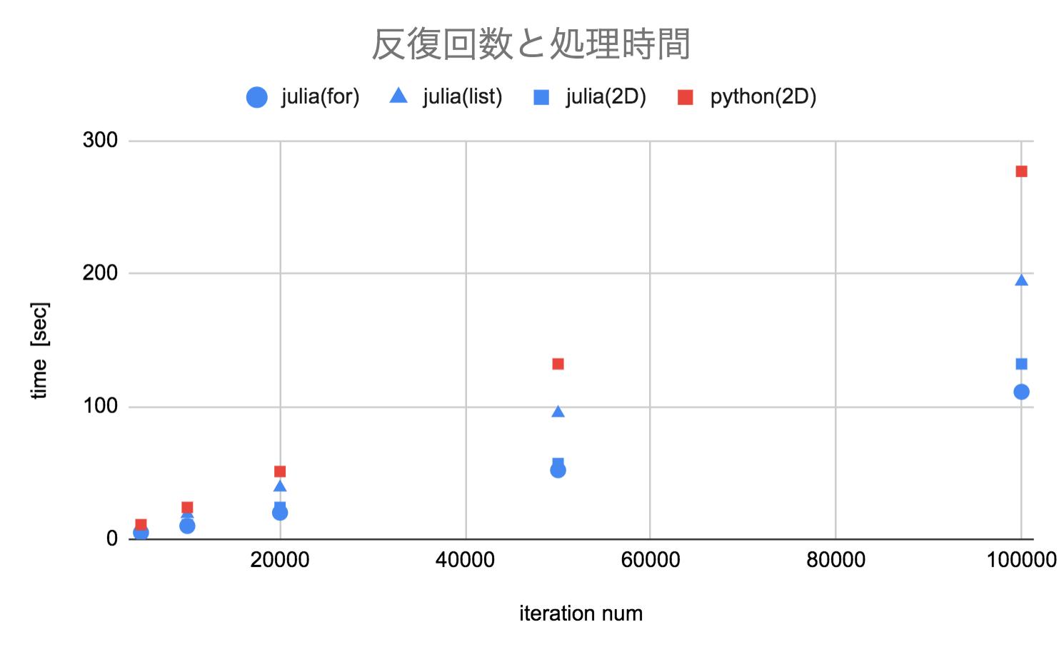 Juliaで反復数値計算をしたらPythonよりも圧倒的に速かった話