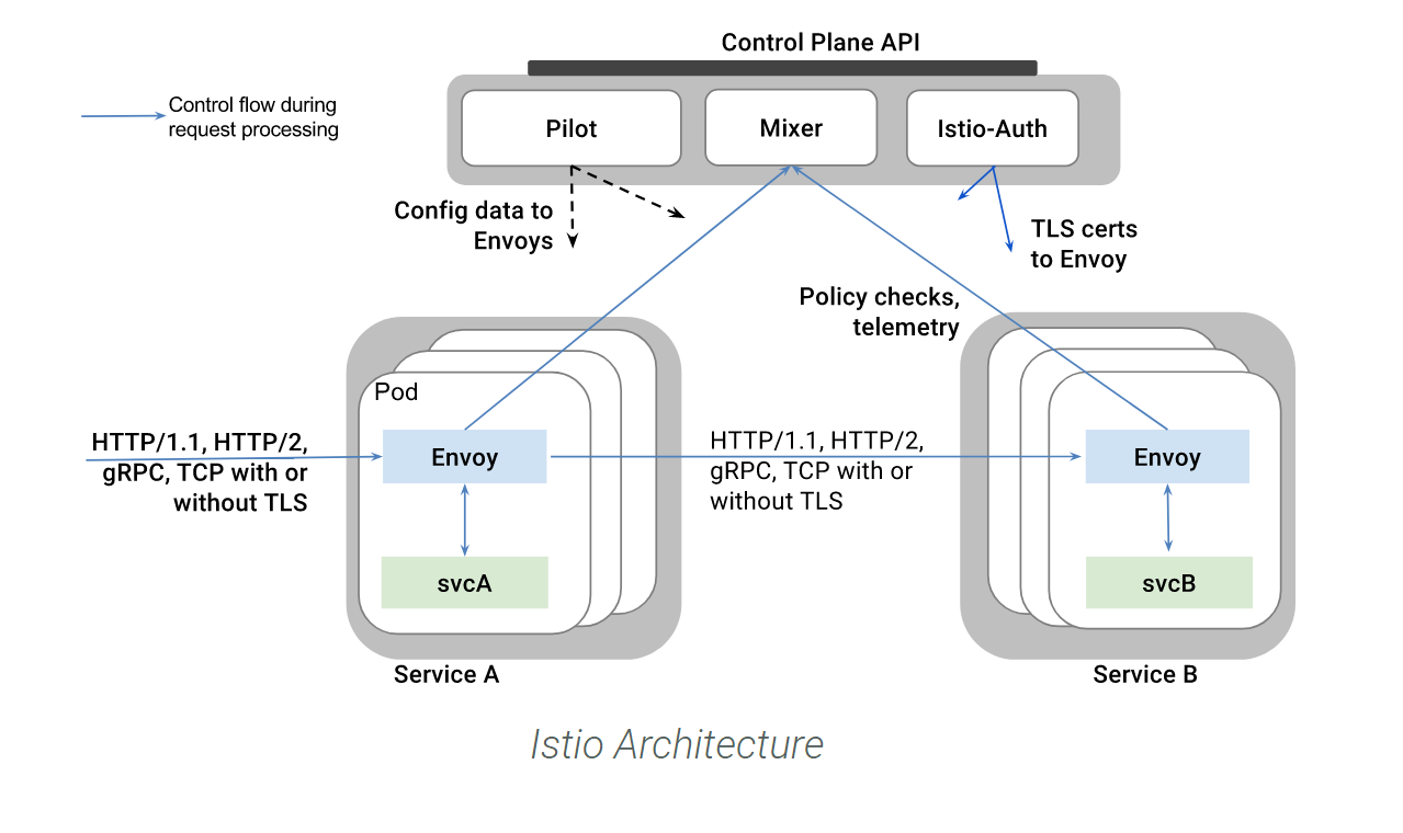 istio.png