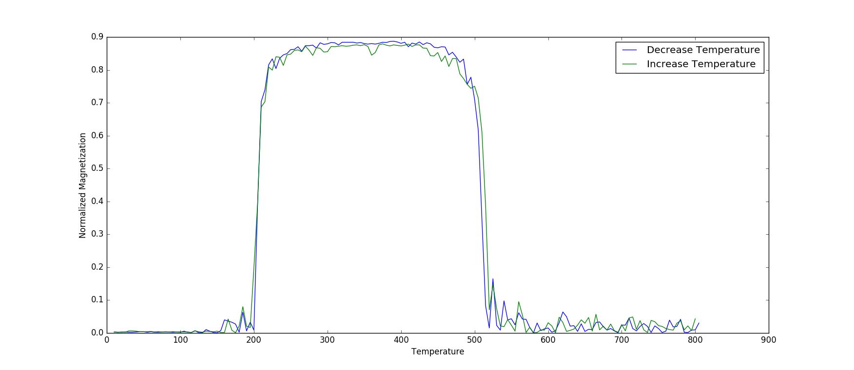 MagneticTransition_rho-10_kb-1_decay-500-no-FOMT.png