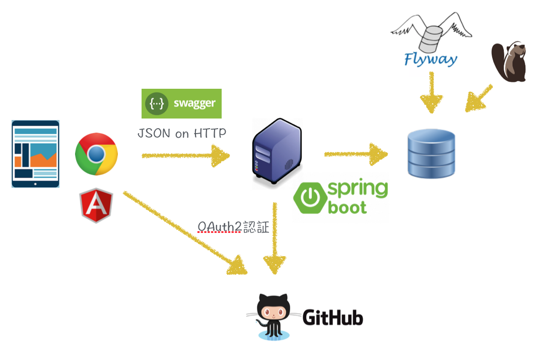 ハンズオン資料 - Spring Boot 2とAngularでアプリ作成 (1/2