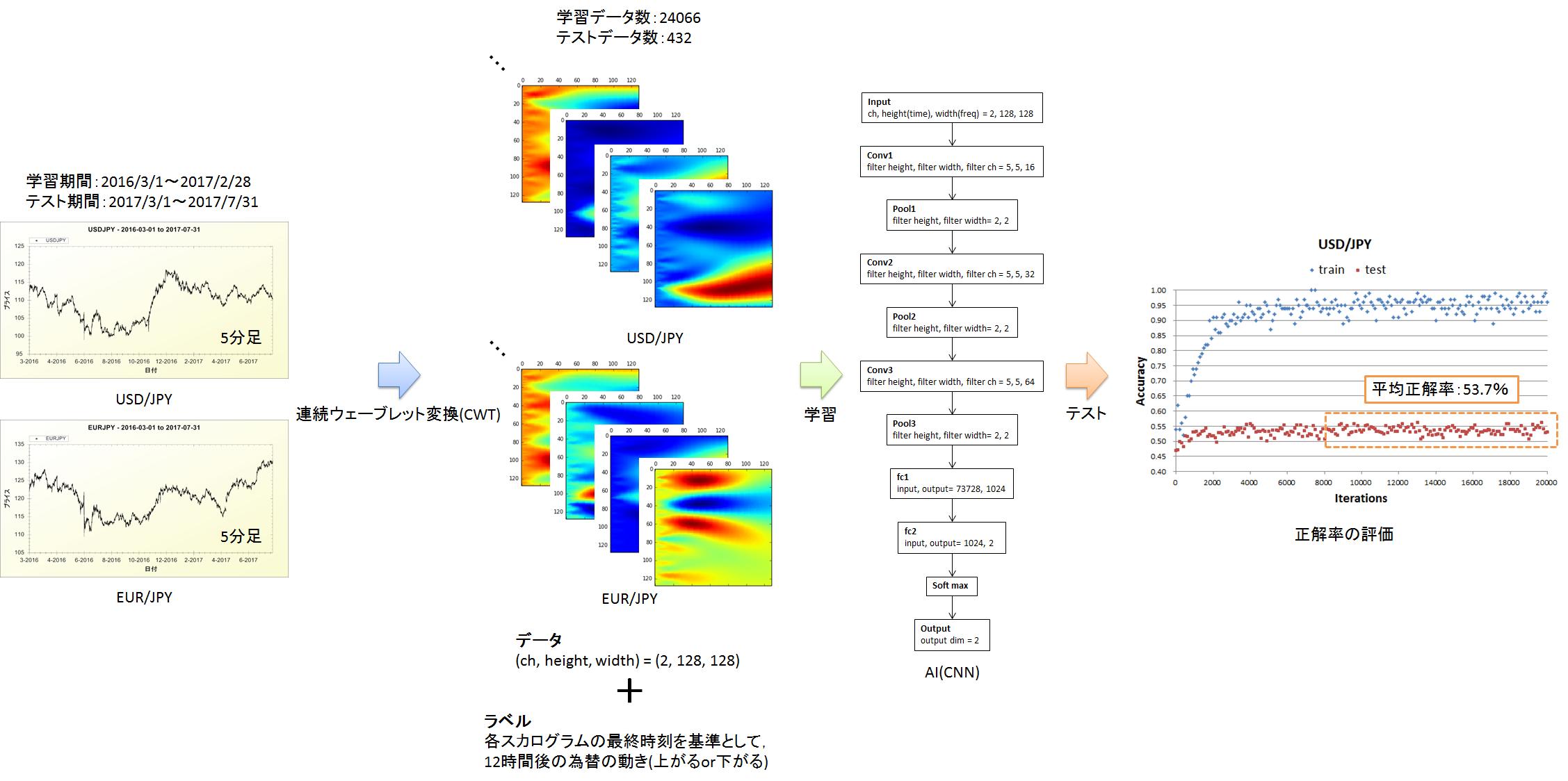 DeepLearningとウェーブレット変換を用いた為替予測手法の検討