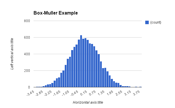 boxmuller_test.png