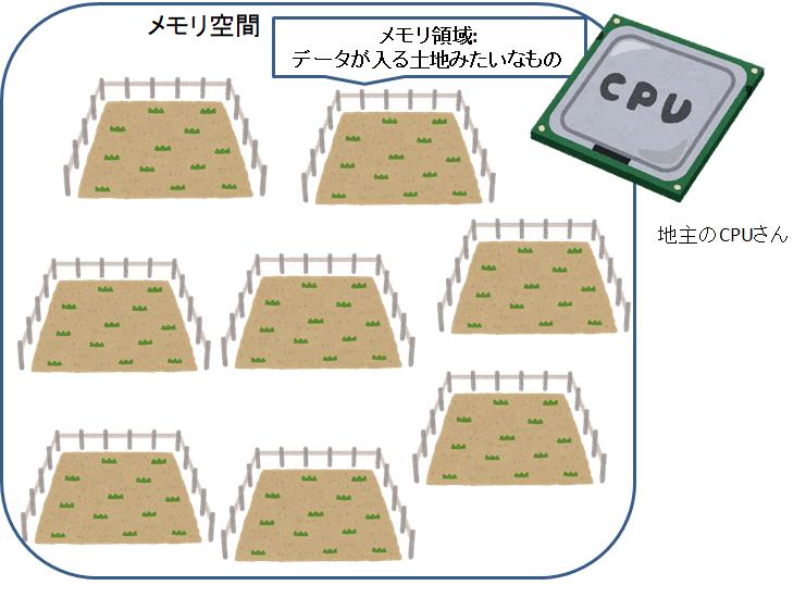 メモリ空間1.png