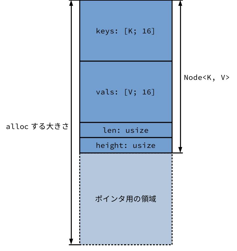 skip_list_node.png