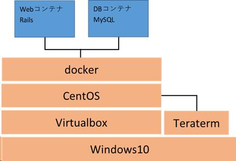 CentOS7上のdocker環境にrails5でWebアプリケーションを構築してみた。