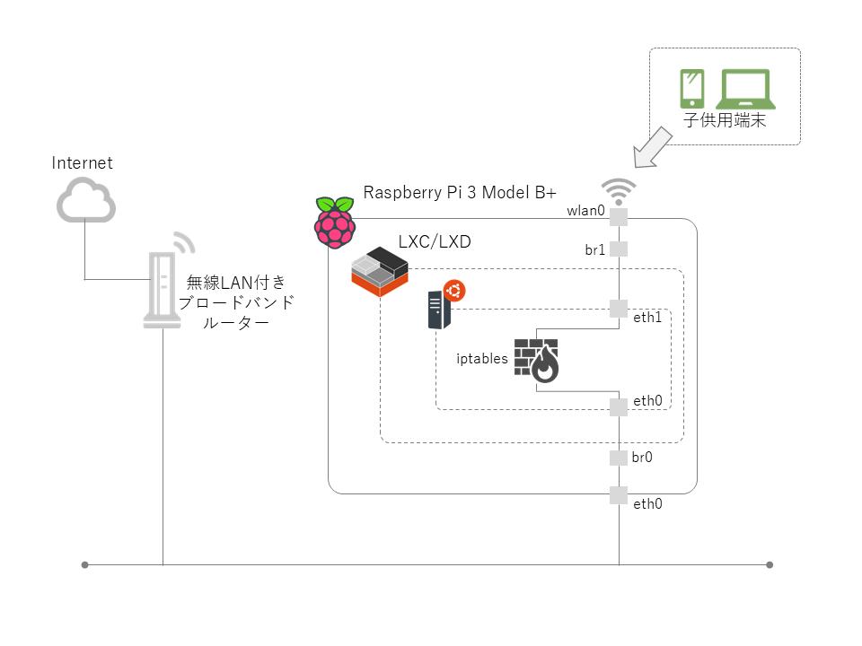 hostapd raspberry pi 3 manual startup