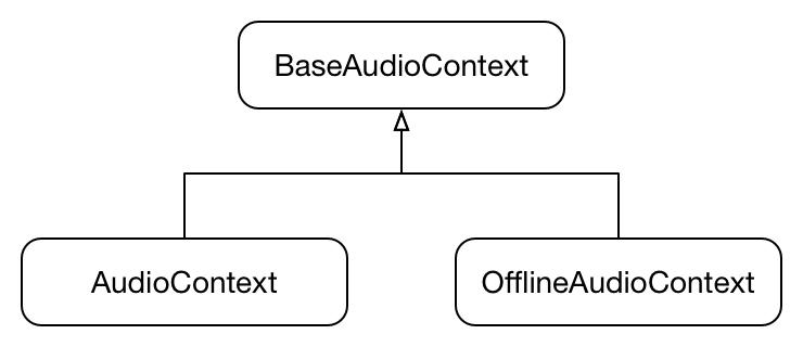 base-audio-context
