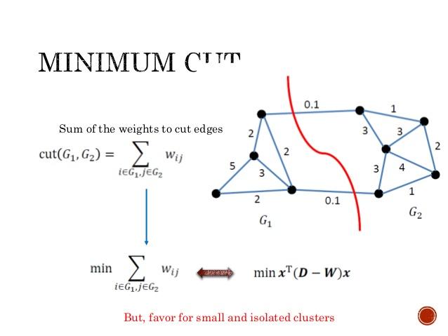 spectral-clustering-7-638.jpg