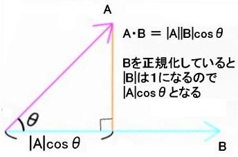 ベクトル正規化.jpg
