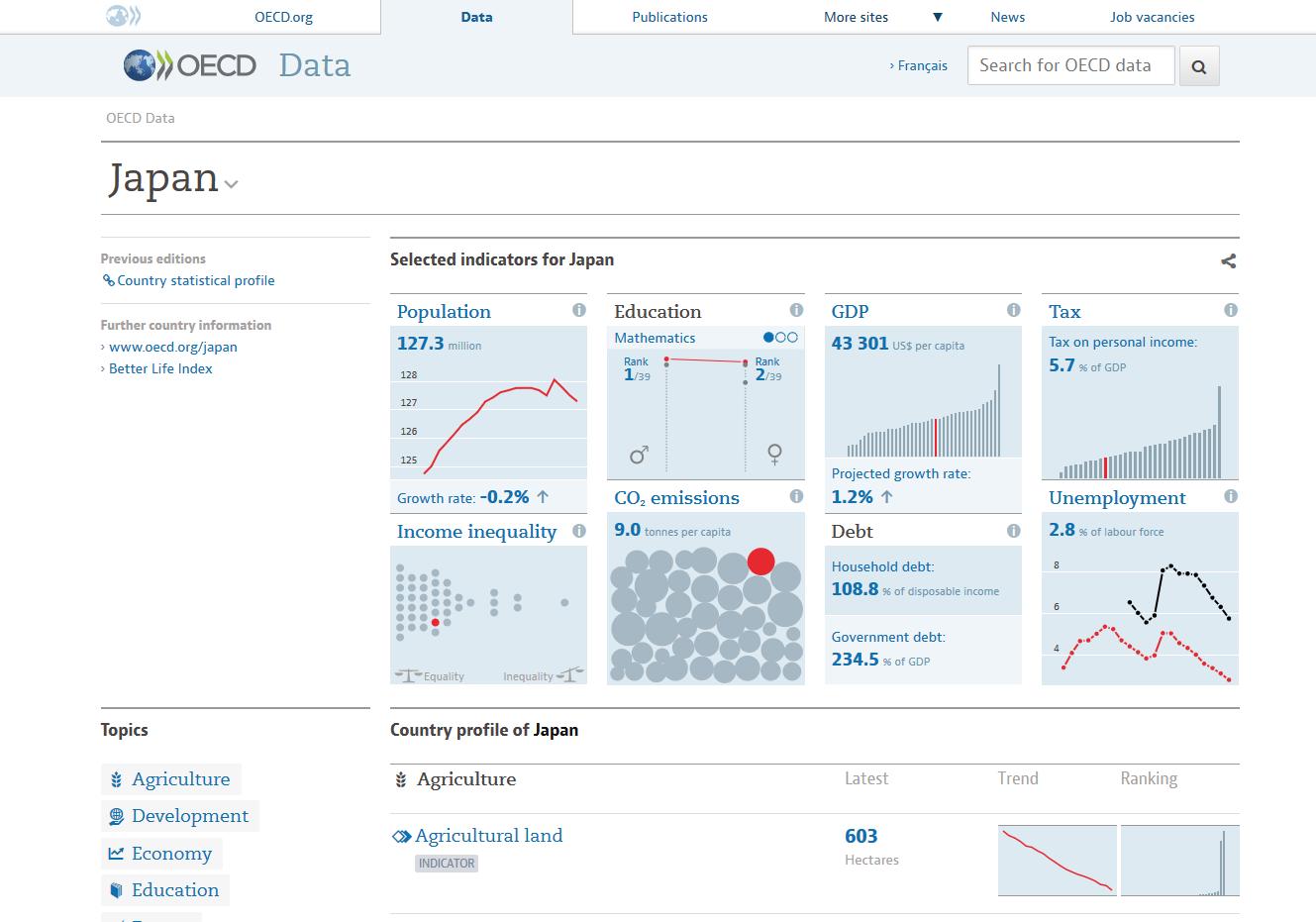 データ可視化ツール