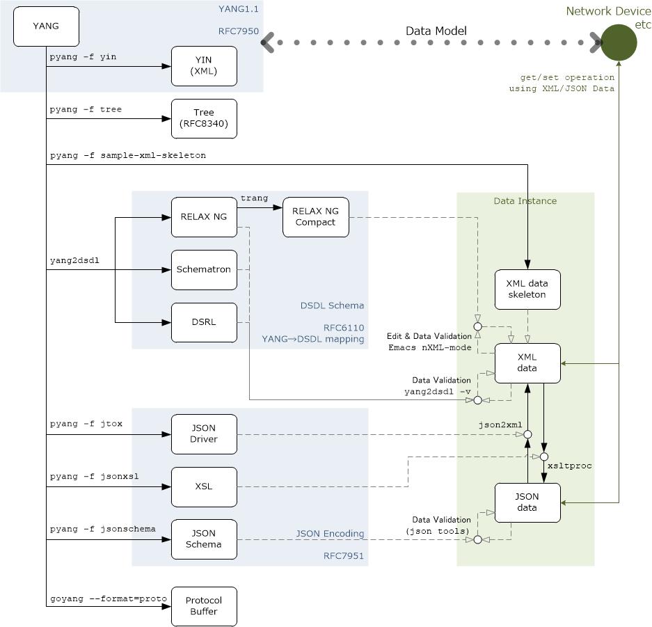 YANG Data Conversion/Validation Diagram