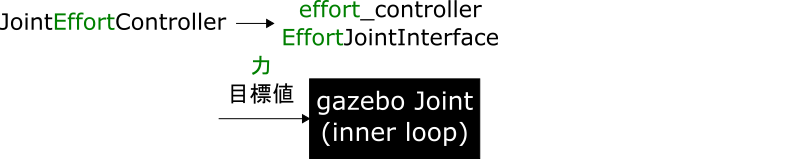 05_effort_controller_EffortJointInterface.png