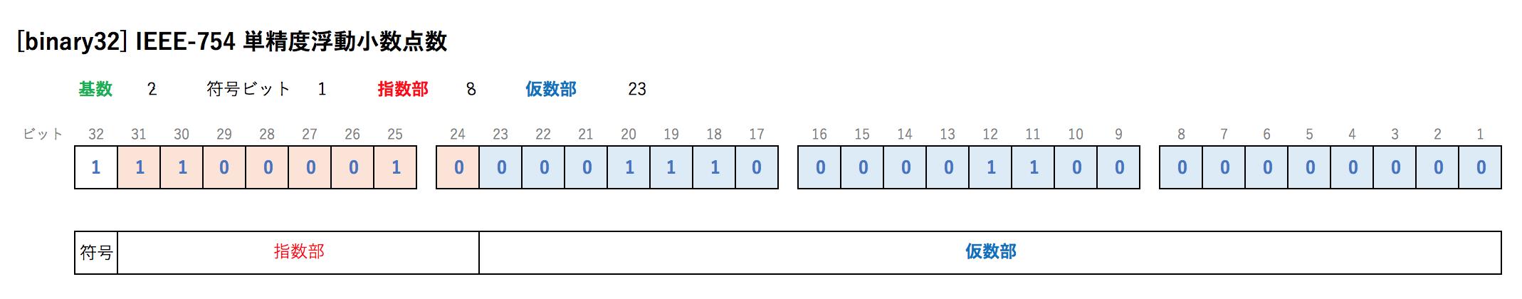 [binary32] IEEE-754 単精度浮動小数点数.png