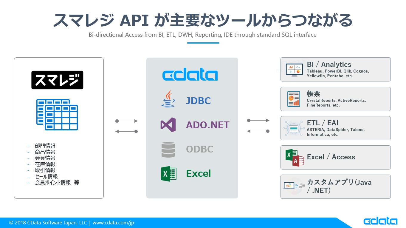 スマレジ APIをドライバー化:各種ツールから接続してみた - Qiita
