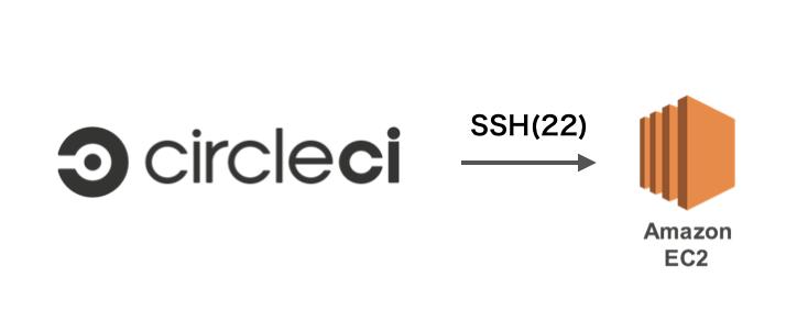 CircleCI2.0からEC2にアクセスするときだけ特定のIPを許可したい
