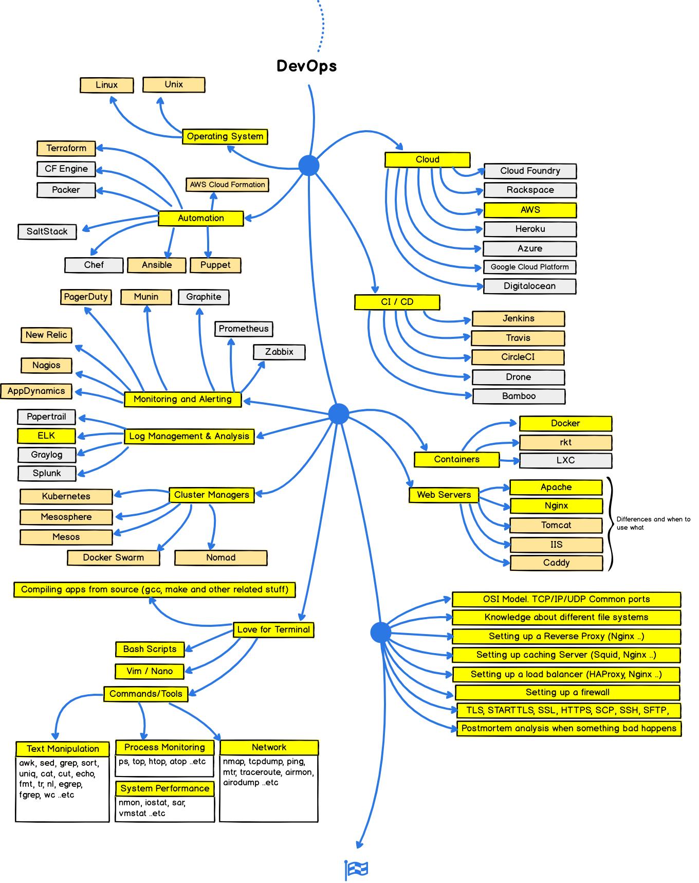 web developer roadmap 2018が出たので2017年版と比較してみる qiita