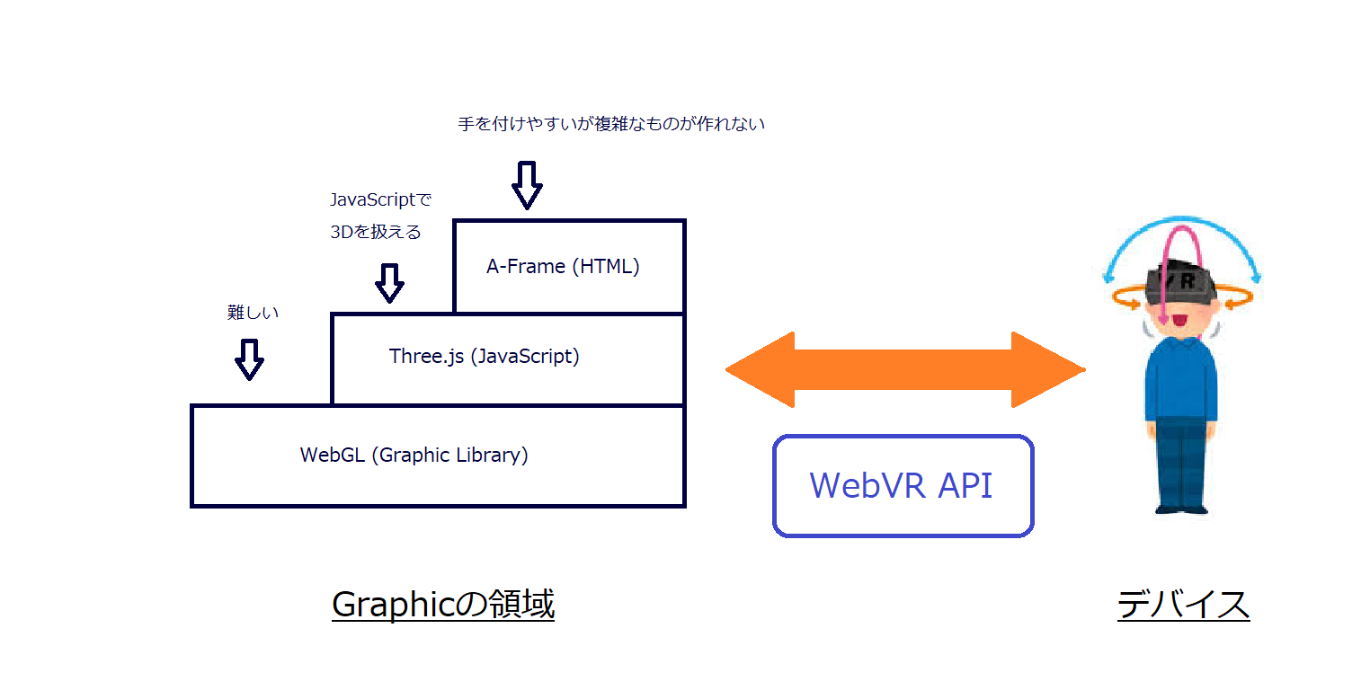 webvrの図.png