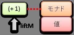 liftM-OK.png