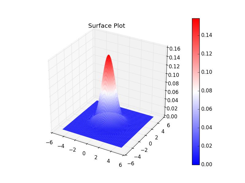 matplotlibで3Dプロット - Qiita